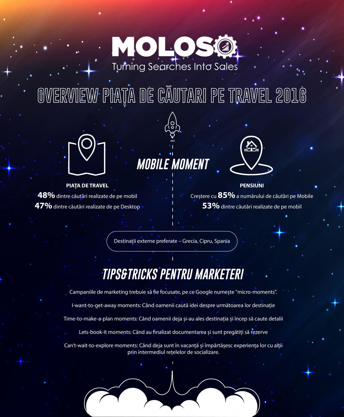 Piața de travel în România infografic MoLoSo POVESTEA LOCURILOR