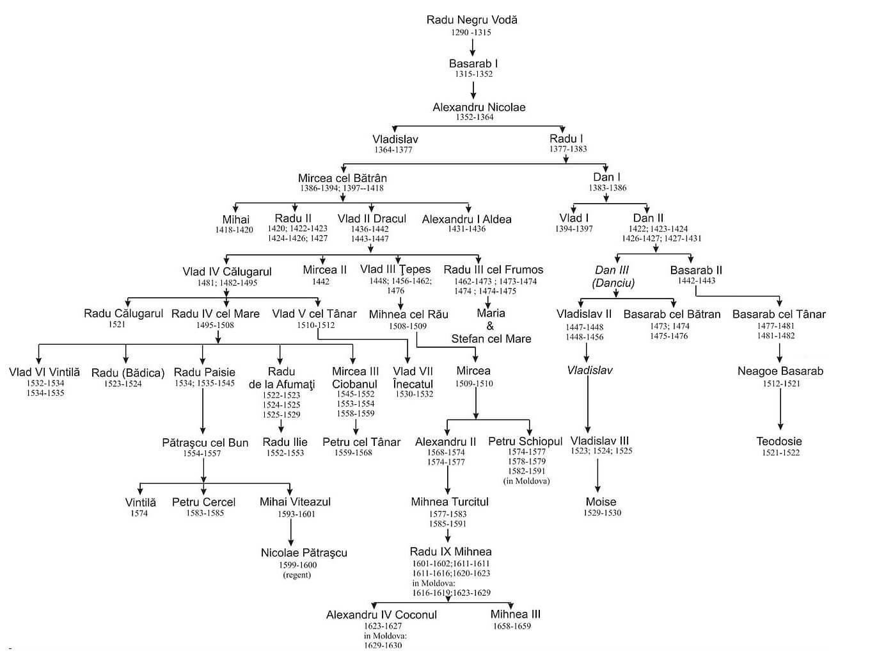 Dinastia BASARABILOR HARTA