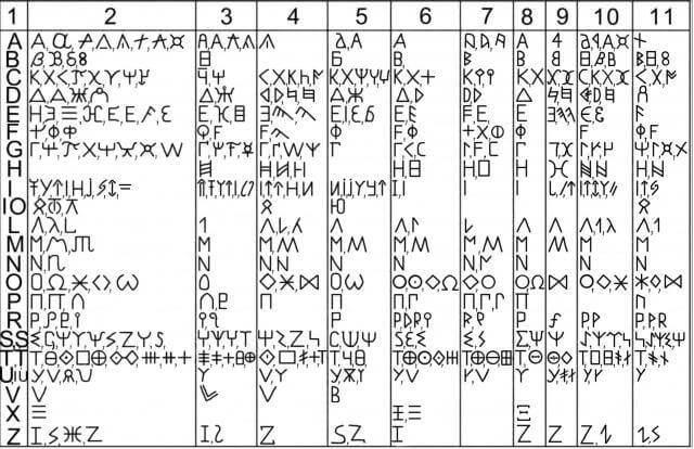 Alfabetul getilor